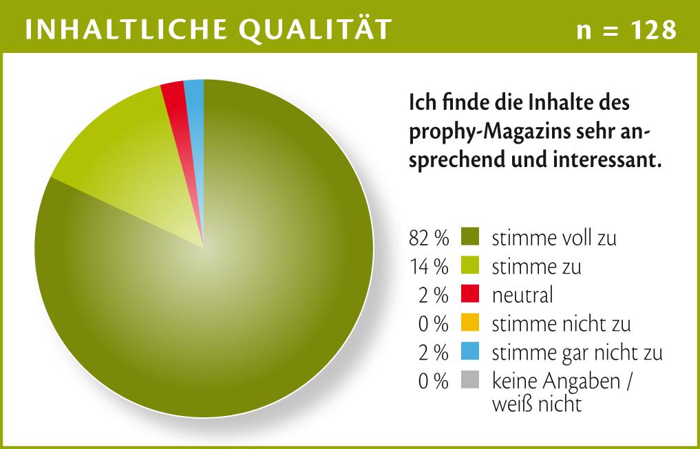 Chart_04 Prophy LeserInnenumfrage Inhalt 3