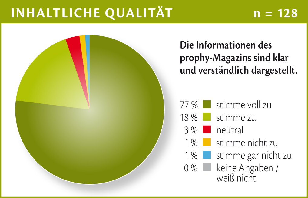 Chart_05 - Prophy LeserInnenumfrage - Inhalt 2