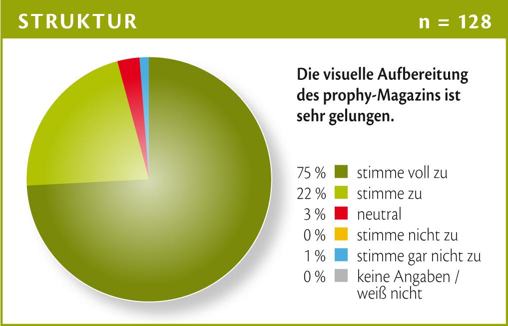 Chart_12 prophy LeserInnenumfrage: Visuelle Aufbereitung