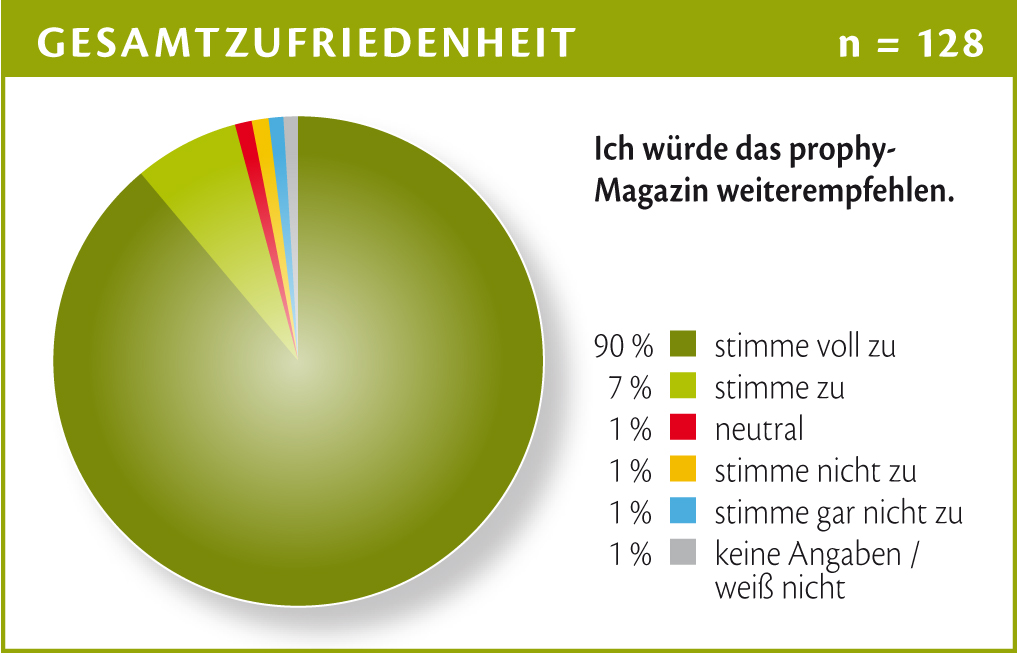 Chart_16 Prophy LeserInnenumfrage: Weiterempfehlen