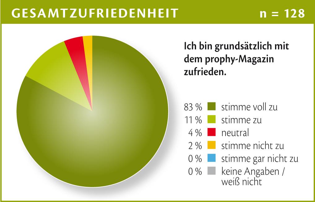 Chart_18 prophy LeserInnenumfrage: Gesamtzufriedenheit