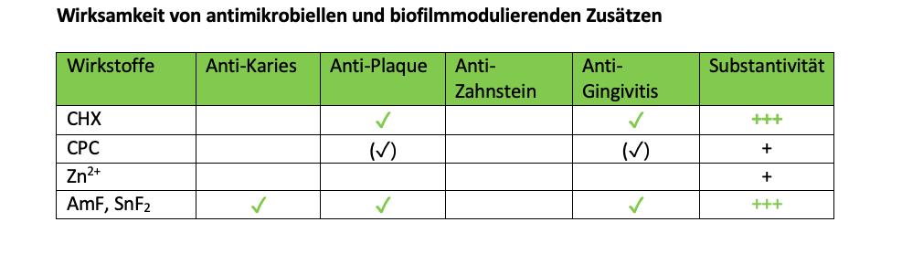 Wirksamkeit von antimikrobiellen und biofilmmodulierenden Zusätzen